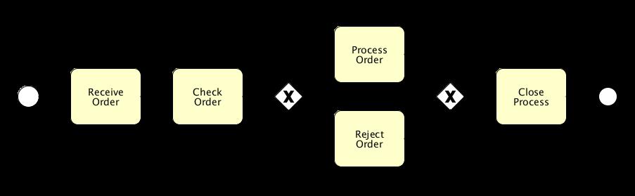 Application / Process Flow: Imprint Enterprises